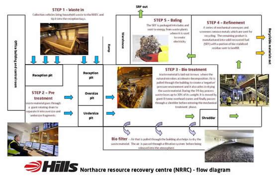flow diagram northacre