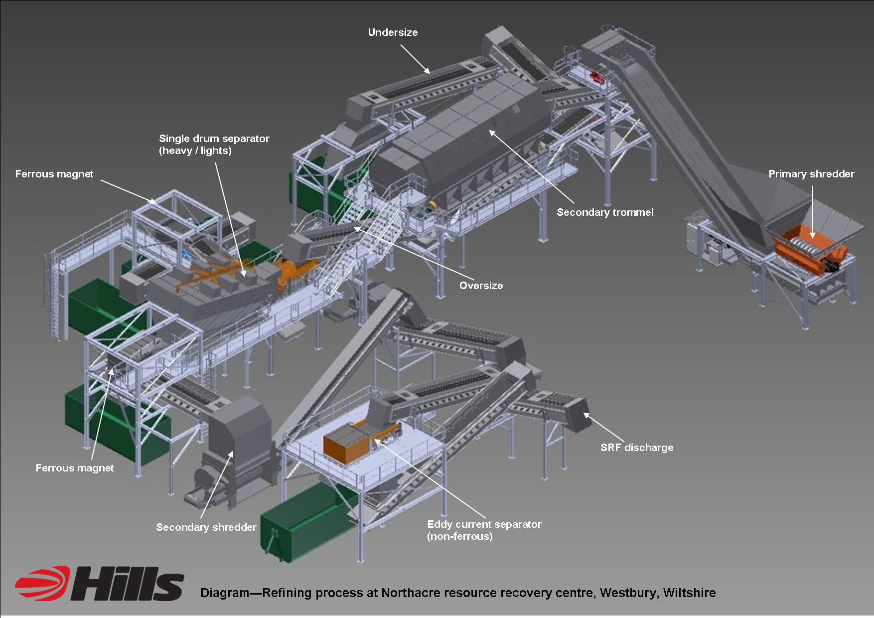Learn More Hills Northacre Resource Recovery Centre Process Flow Diagram Refinery Plant Basic Layout Of The Refining